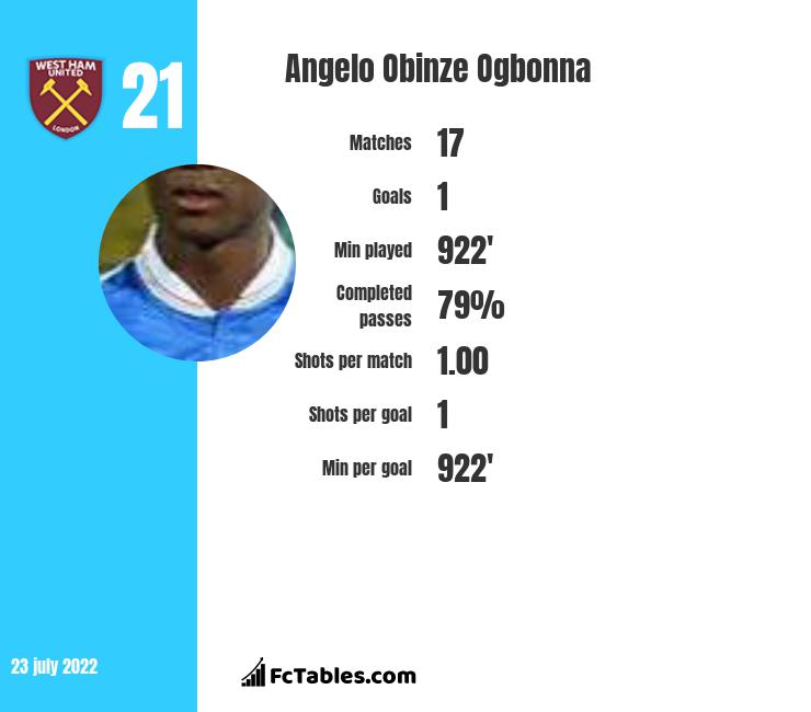Angelo Obinze Ogbonna infographic statistics for West Ham