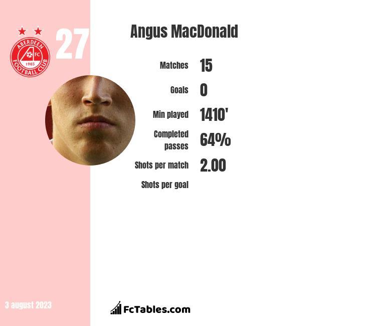 Angus MacDonald infographic