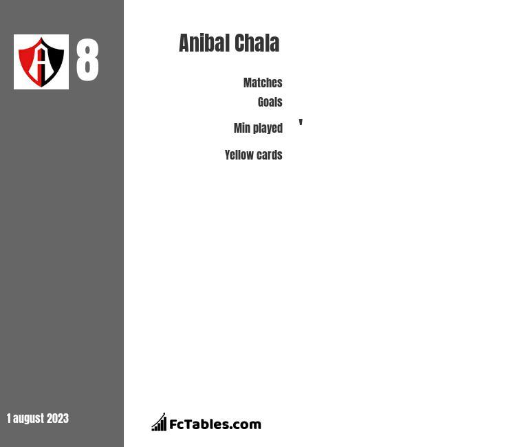 Anibal Chala infographic