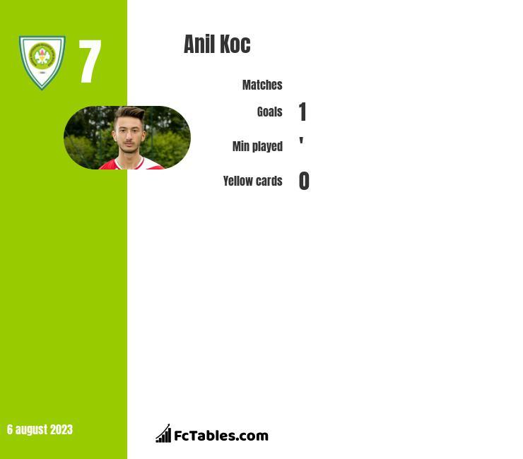 Anil Koc infographic