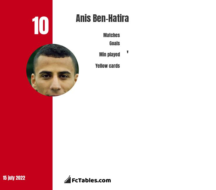 Anis Ben-Hatira infographic