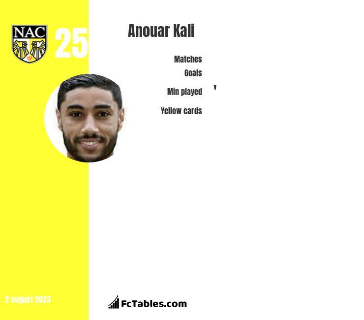Anouar Kali infographic