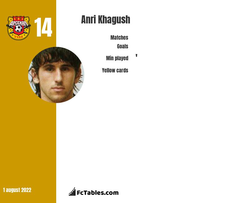Anri Khagush infographic statistics for Arsenal Tula