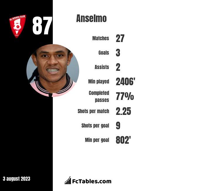 Anselmo infographic