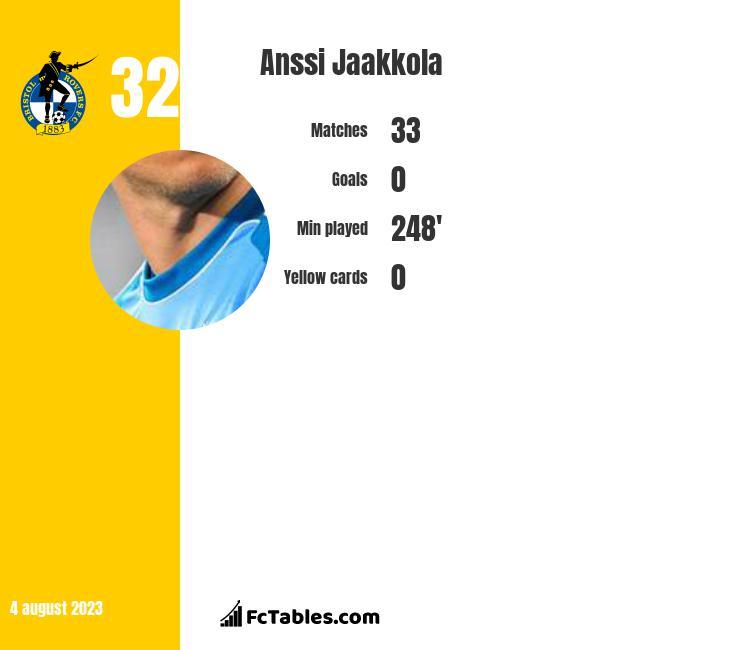 Anssi Jaakkola infographic