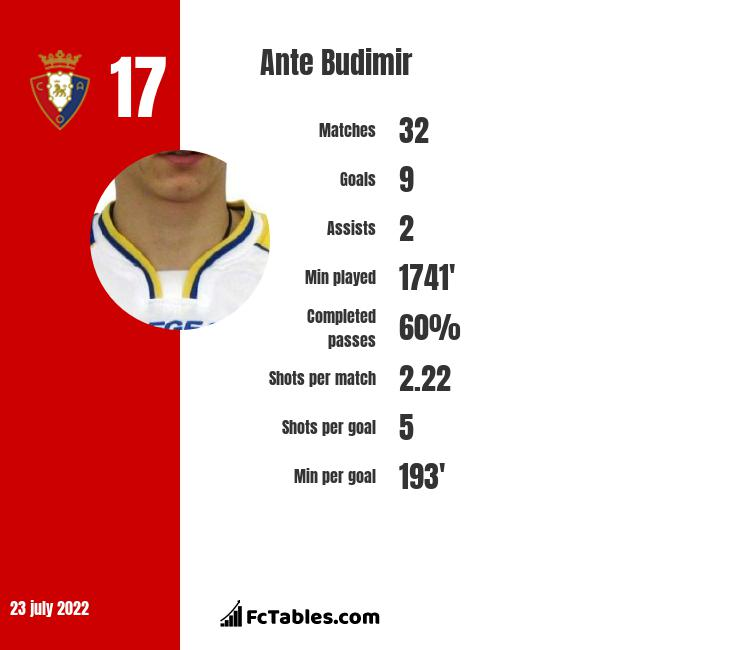 Ante Budimir infographic statistics for Mallorca