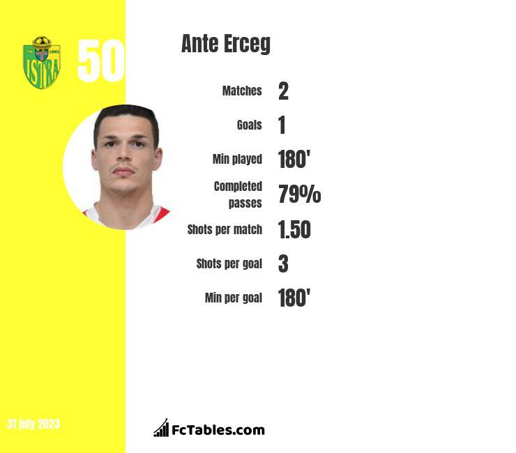 Ante Erceg infographic