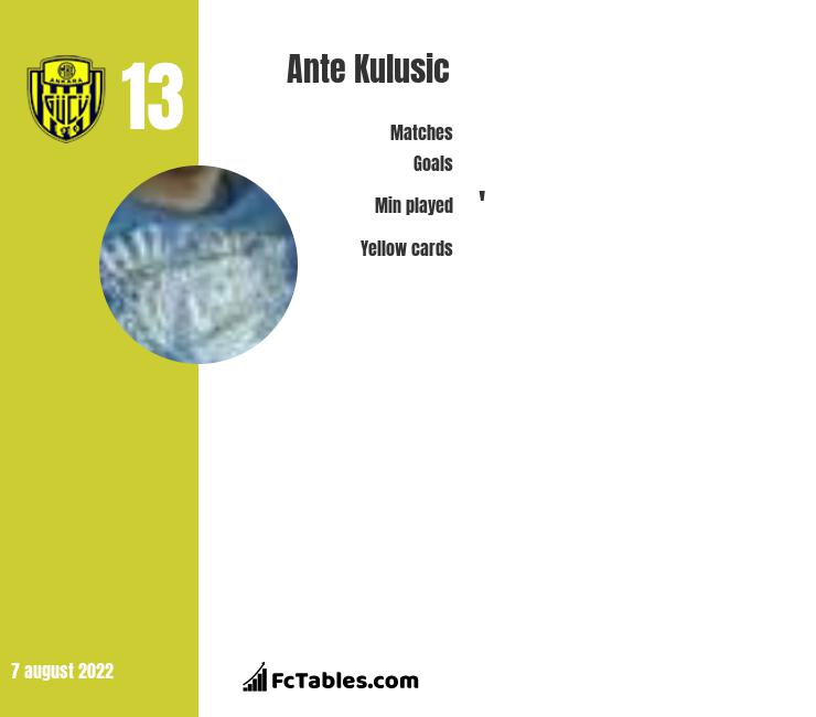 Ante Kulusic infographic statistics for Ankaragucu