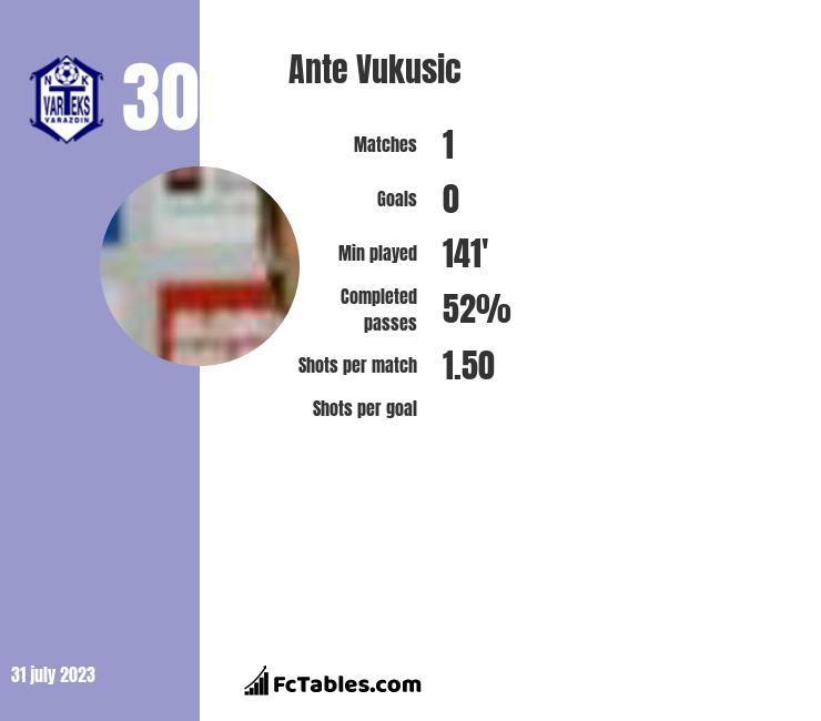 Ante Vukusic infographic