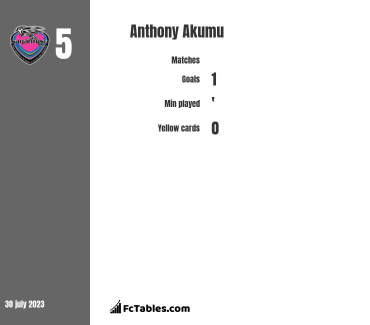 Anthony Akumu infographic