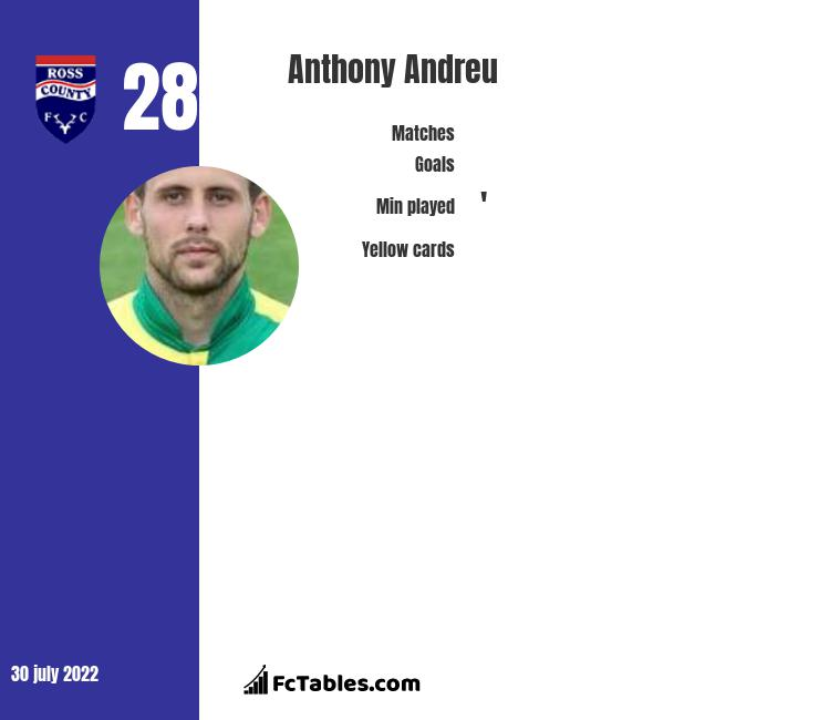 Anthony Andreu infographic
