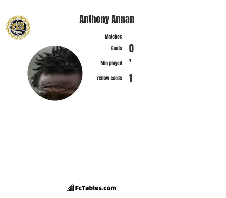 Anthony Annan infographic