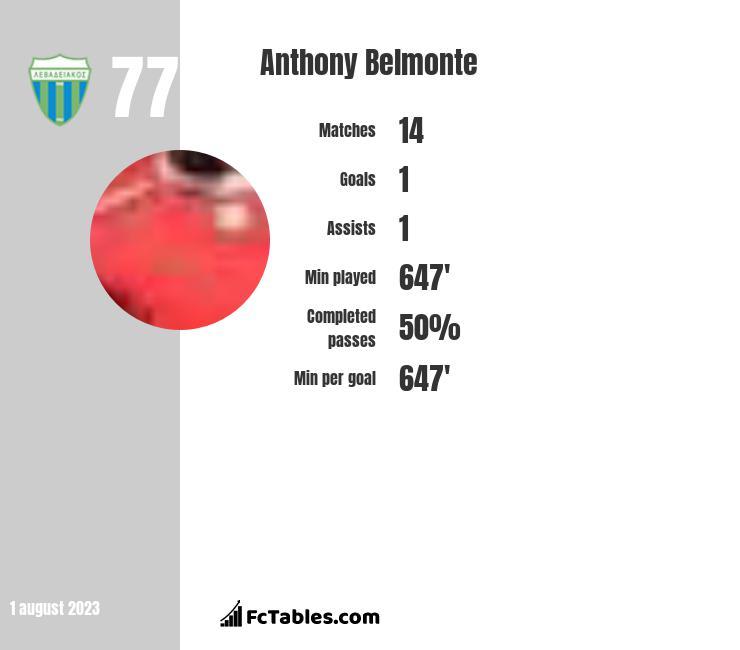 Anthony Belmonte infographic