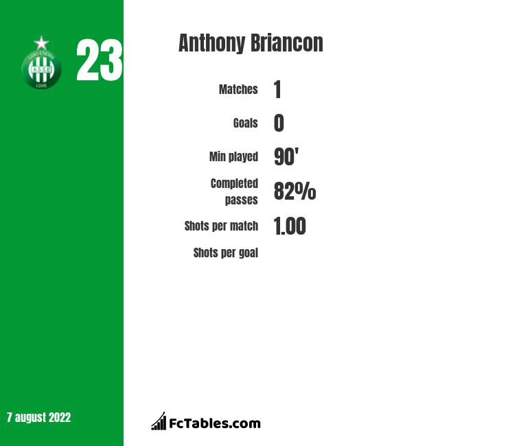 Anthony Briancon infographic statistics for Nimes