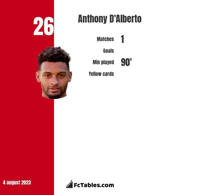Anthony D'Alberto infographic