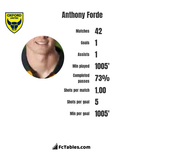 Anthony Forde infographic