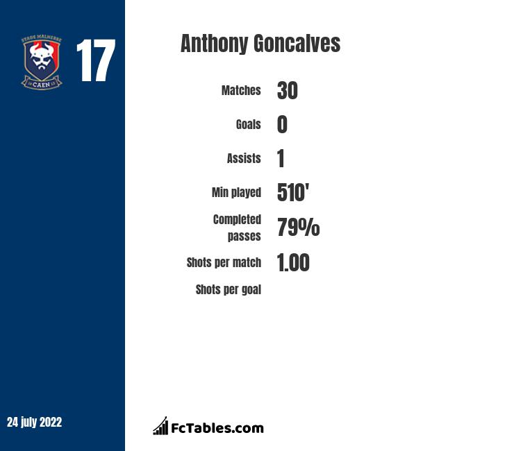 Anthony Goncalves infographic