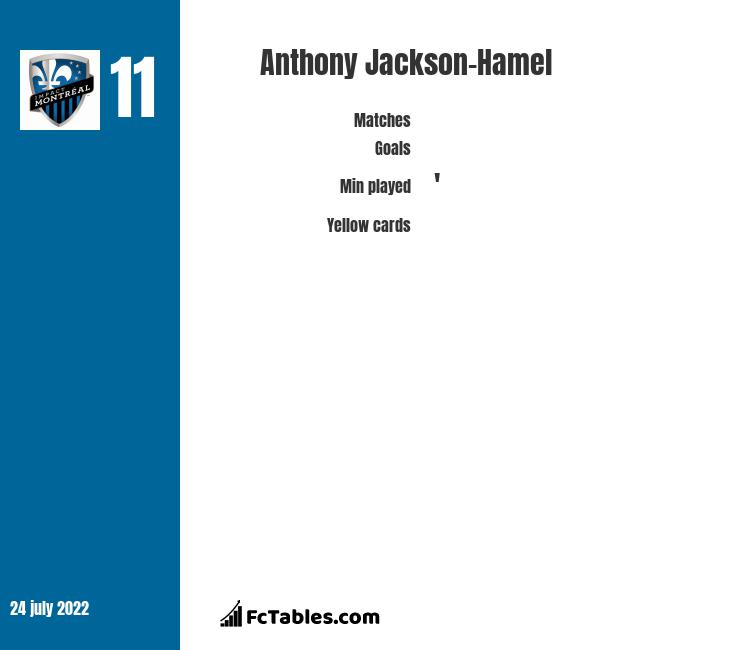 Anthony Jackson-Hamel infographic