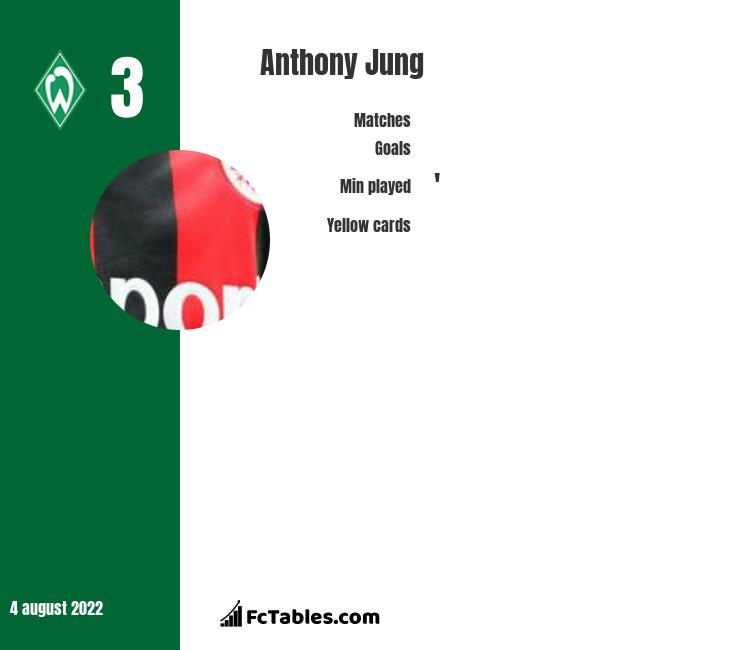 Anthony Jung infographic