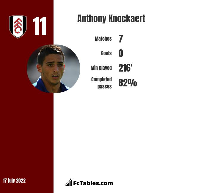 Anthony Knockaert infographic
