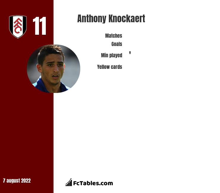 Anthony Knockaert infographic statistics for Fulham