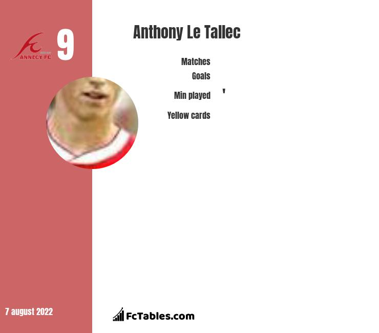 Anthony Le Tallec infographic