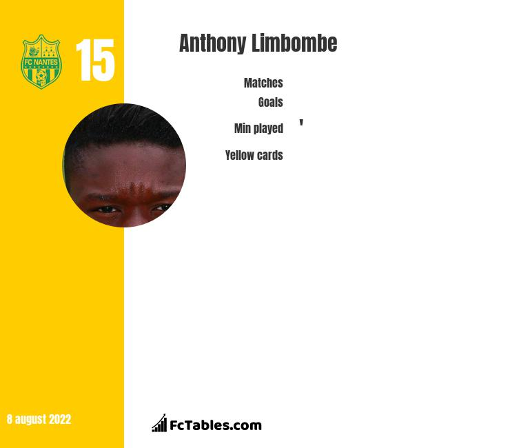 Anthony Limbombe infographic statistics for Standard Liege