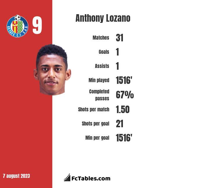 Anthony Lozano infographic