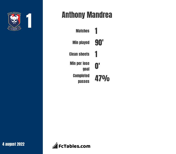 Anthony Mandrea infographic