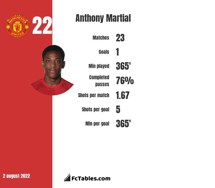 Anthony Martial infographic