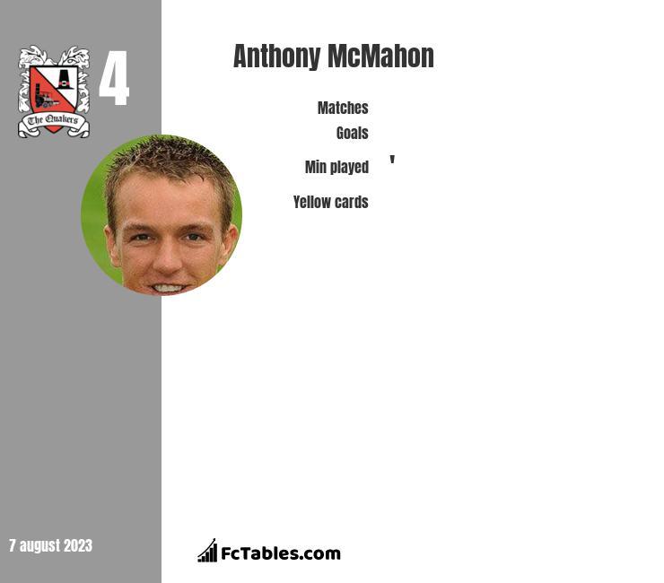 Anthony McMahon infographic