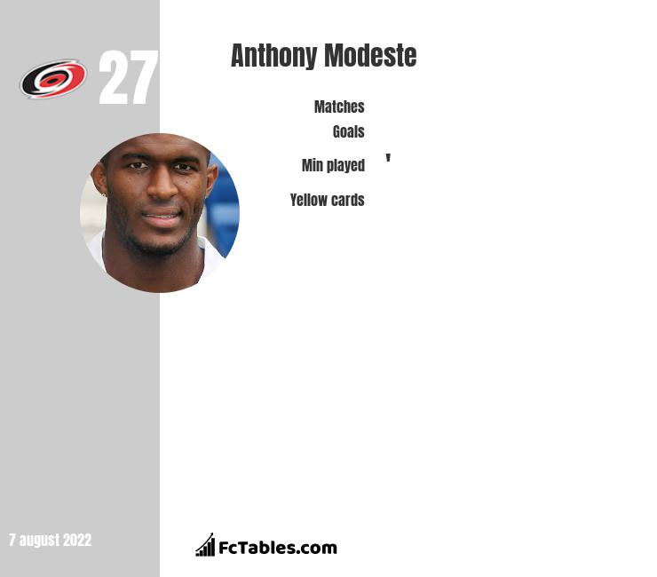 Anthony Modeste infographic