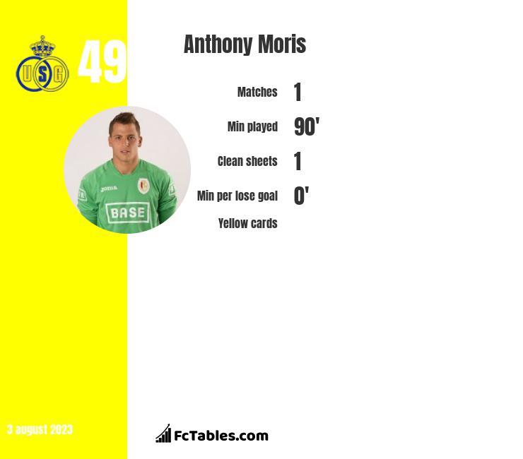 Anthony Moris infographic
