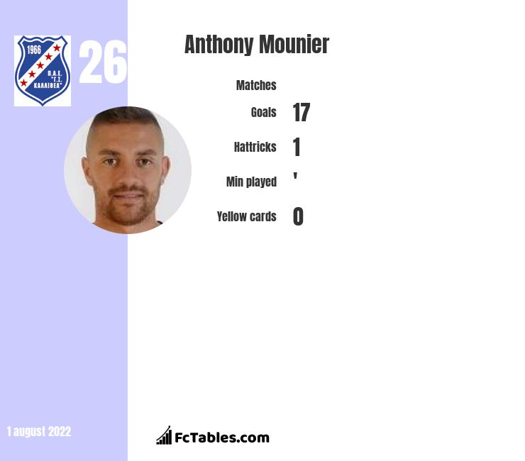 Anthony Mounier infographic