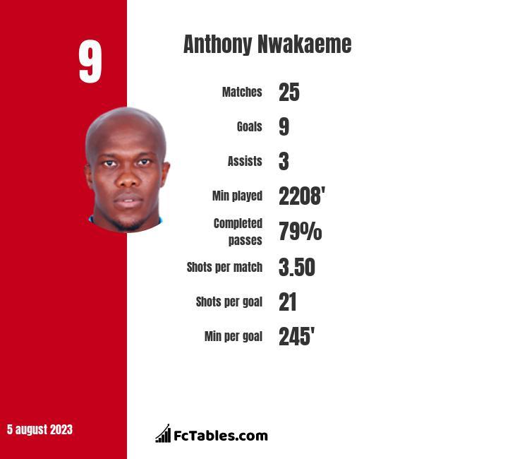 Anthony Nwakaeme infographic