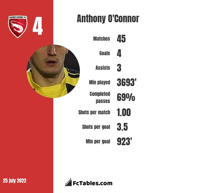Anthony O'Connor infographic