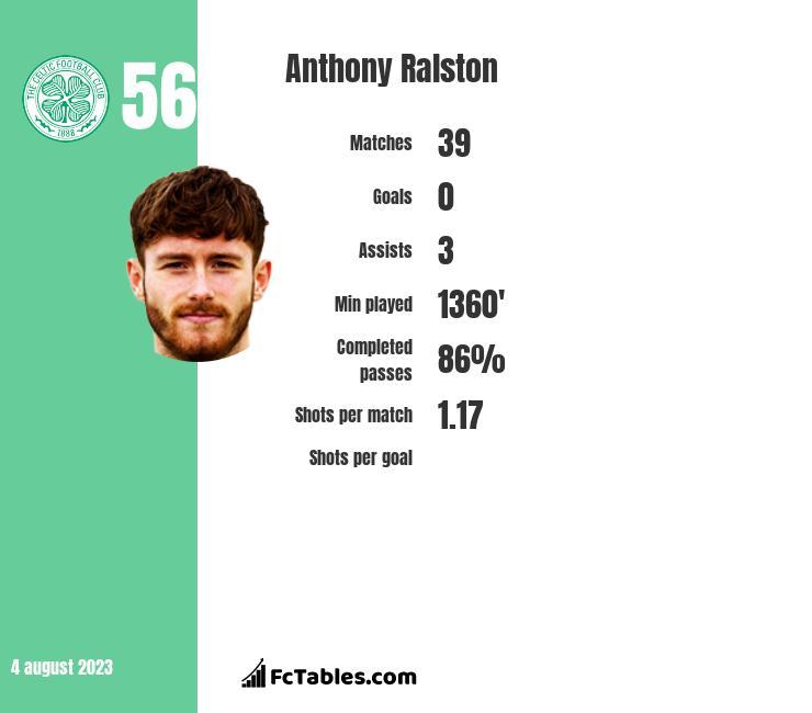 Anthony Ralston infographic
