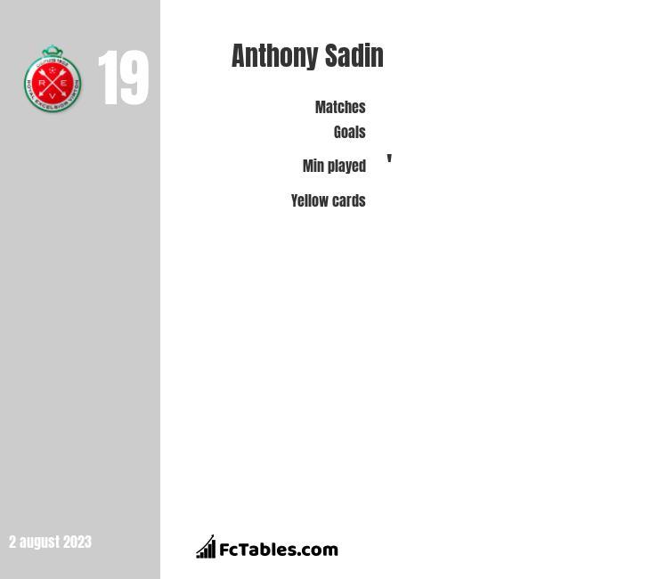 Anthony Sadin infographic