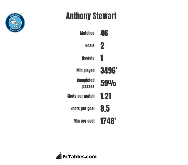 Anthony Stewart infographic