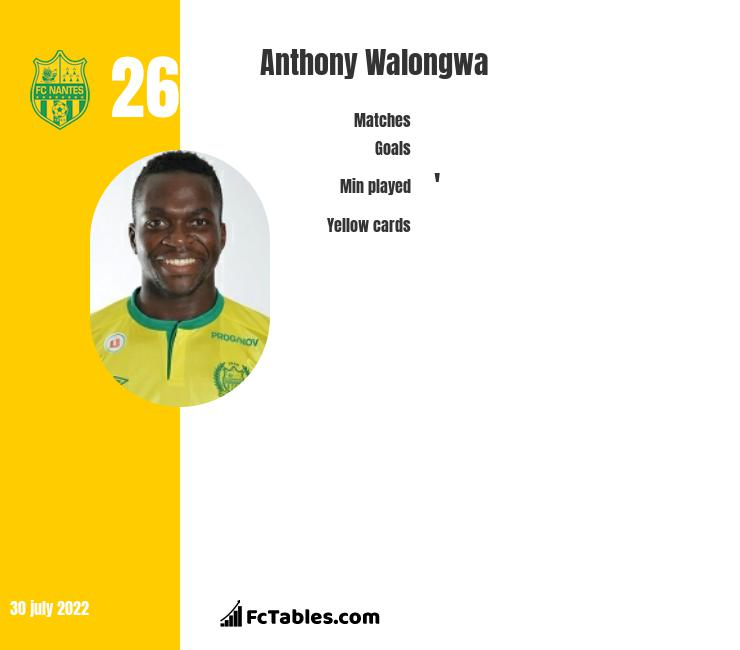 Anthony Walongwa infographic
