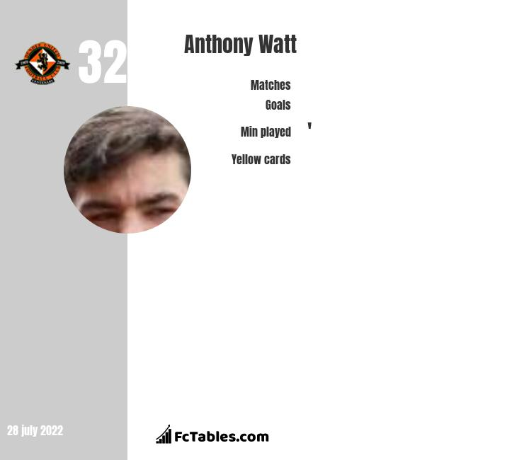 Anthony Watt infographic statistics for Motherwell