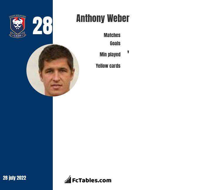 Anthony Weber infographic