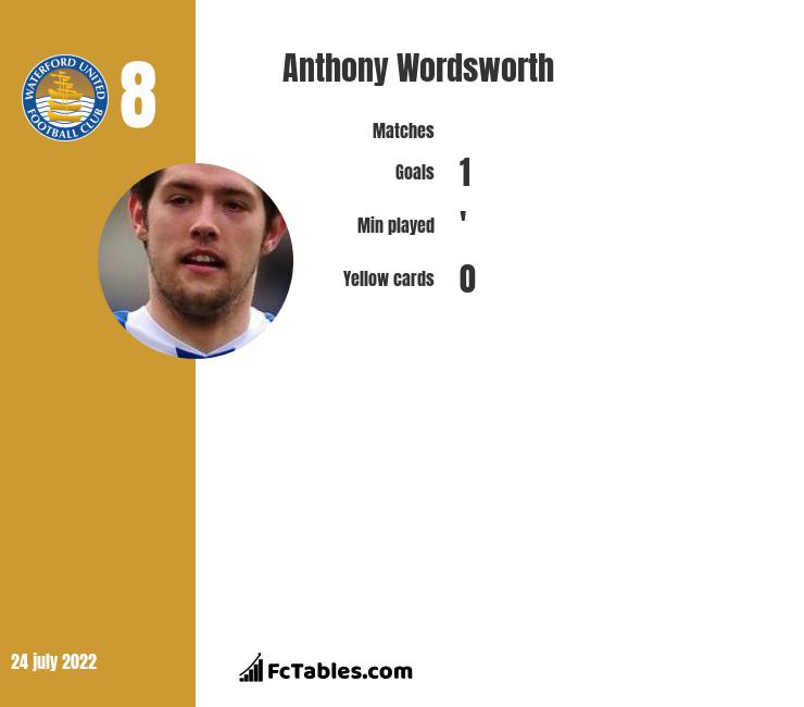 Anthony Wordsworth infographic