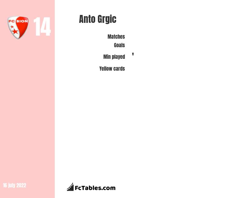 Anto Grgic infographic