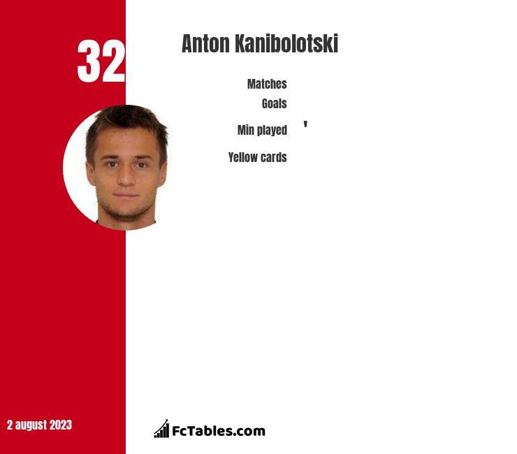 Anton Kanibolotski infographic