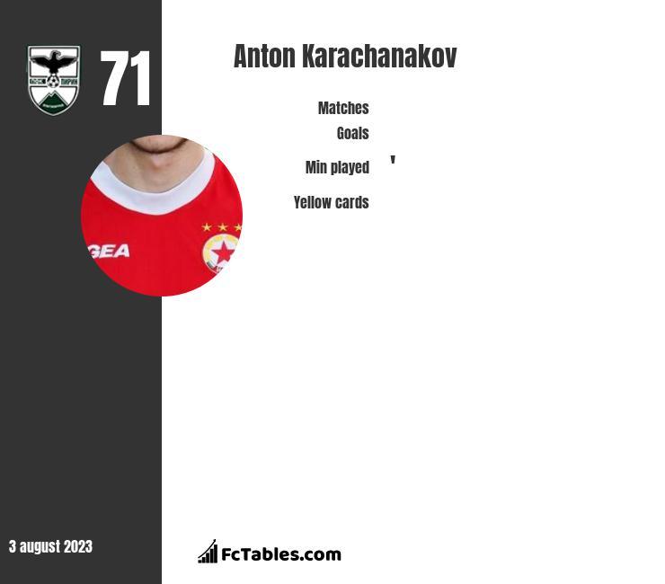 Anton Karachanakov infographic