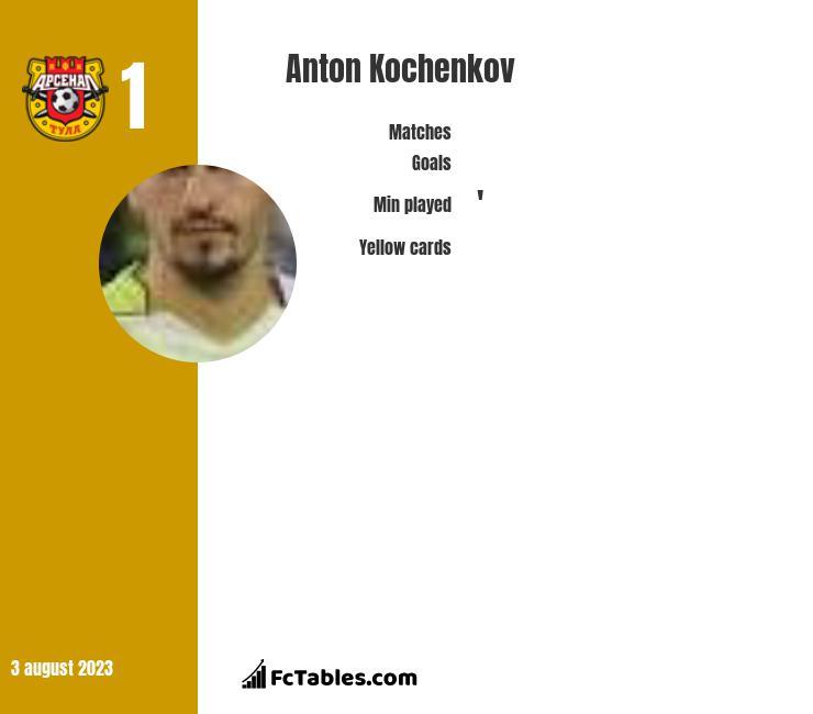 Anton Koczekow infographic