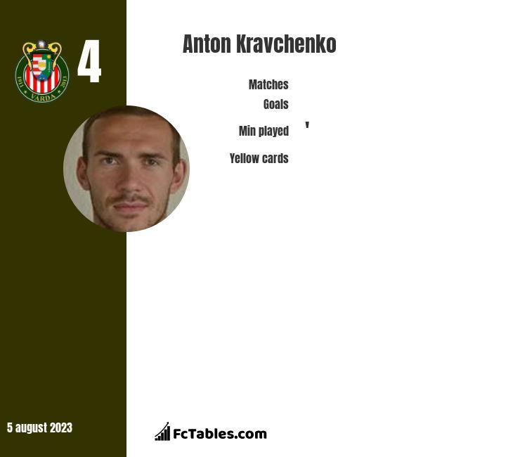 Anton Kravchenko infographic