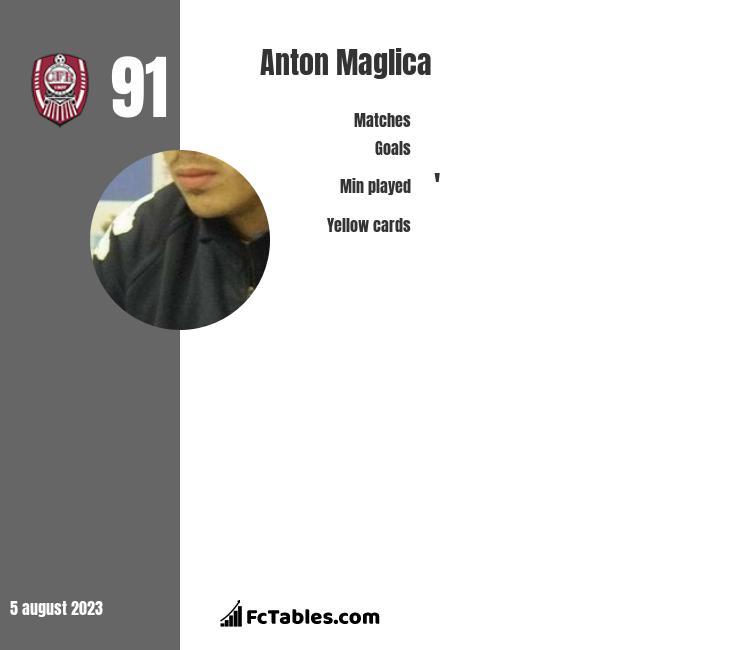 Anton Maglica infographic