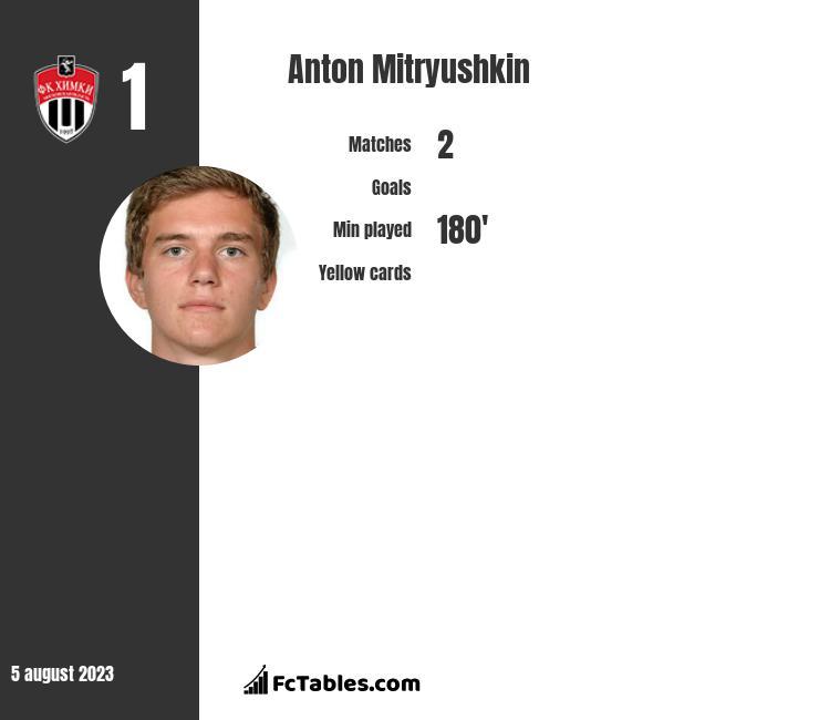 Anton Mitryushkin infographic